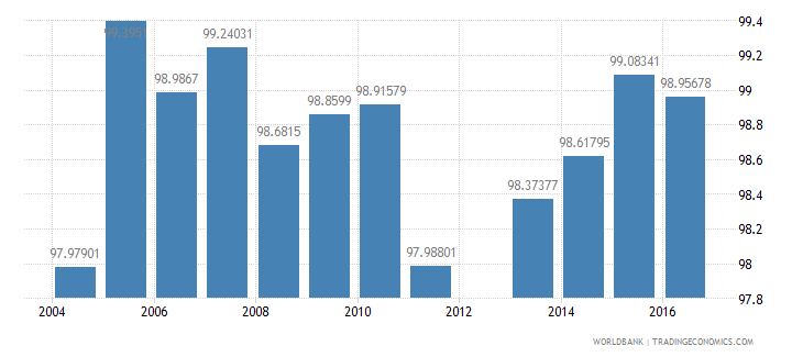 tajikistan persistence to last grade of primary total percent of cohort wb data