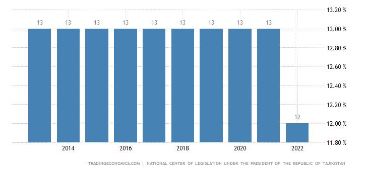 Tajikistan Personal Income Tax Rate