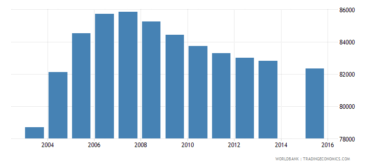 tajikistan population age 17 female wb data