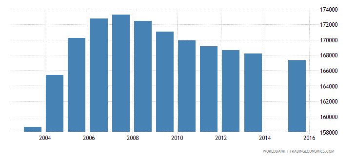 tajikistan population age 17 total wb data