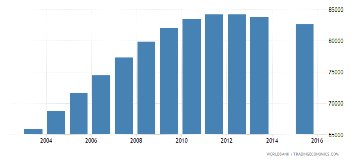 tajikistan population age 20 female wb data