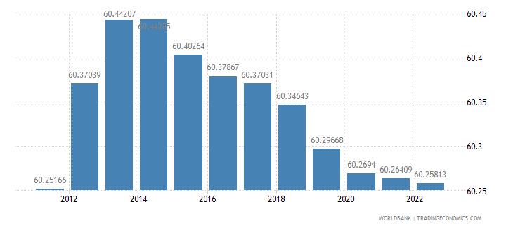 tajikistan population ages 15 64 percent of total wb data