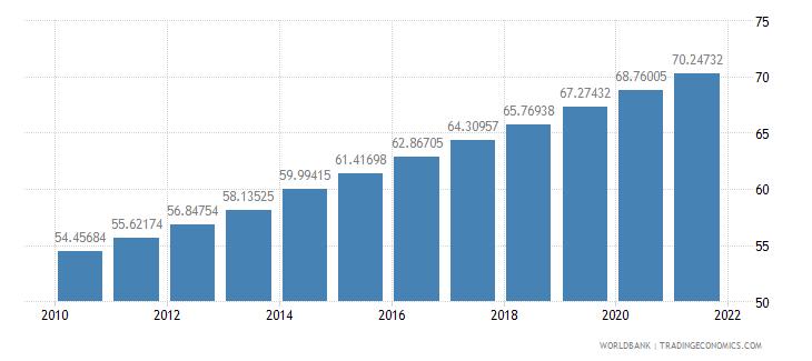 tajikistan population density people per sq km wb data