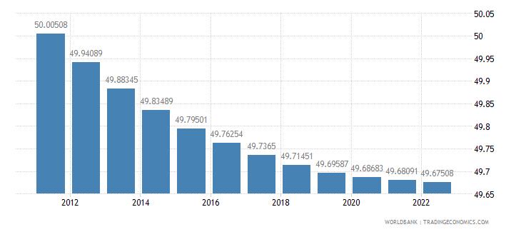 tajikistan population female percent of total wb data