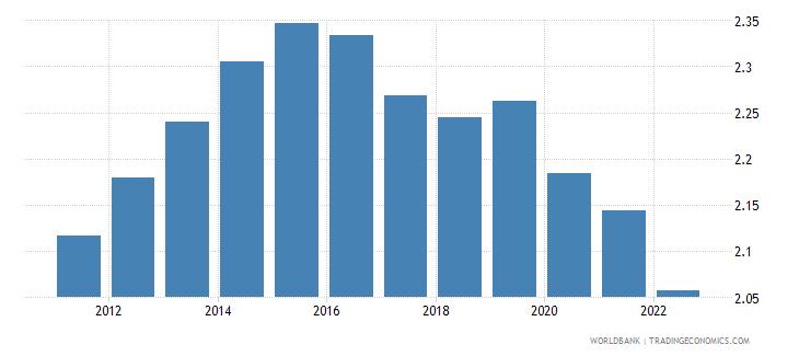 tajikistan population growth annual percent wb data