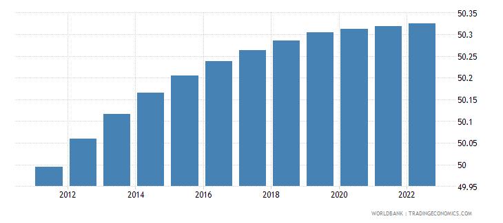 tajikistan population male percent of total wb data