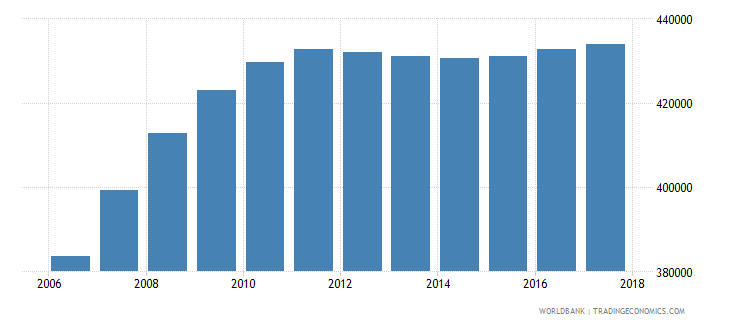 tajikistan population of the official age for tertiary education male number wb data