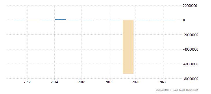 tajikistan portfolio equity net inflows bop us dollar wb data