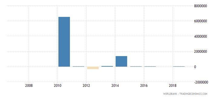 tajikistan portfolio investment equity drs us dollar wb data