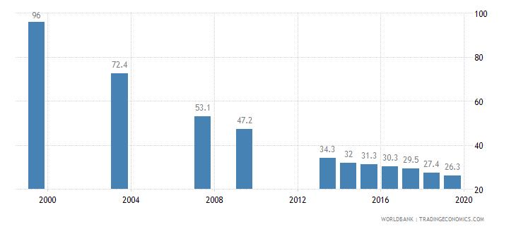 tajikistan poverty headcount ratio at national poverty line percent of population wb data
