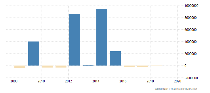 tajikistan ppg commercial banks nfl us dollar wb data