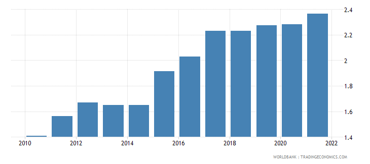 tajikistan ppp conversion factor gdp lcu per international dollar wb data
