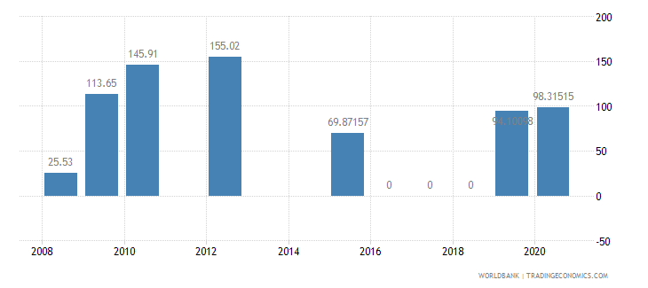 tajikistan present value of external debt percent of exports of goods services and income wb data