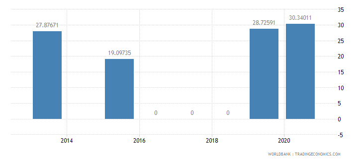 tajikistan present value of external debt percent of gni wb data