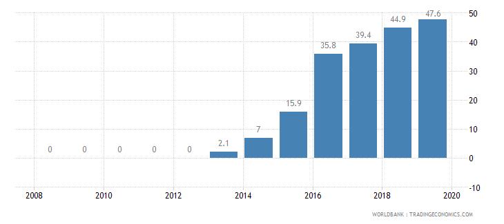 tajikistan private credit bureau coverage percent of adults wb data