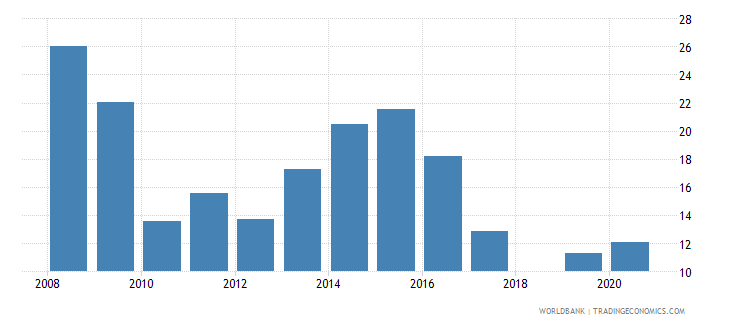 tajikistan private credit by deposit money banks and other financial institutions to gdp percent wb data
