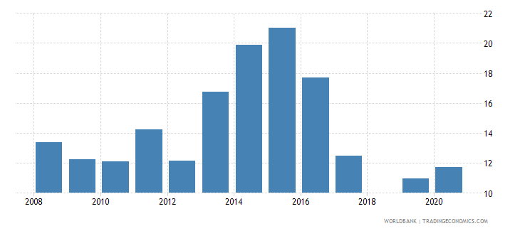 tajikistan private credit by deposit money banks to gdp percent wb data
