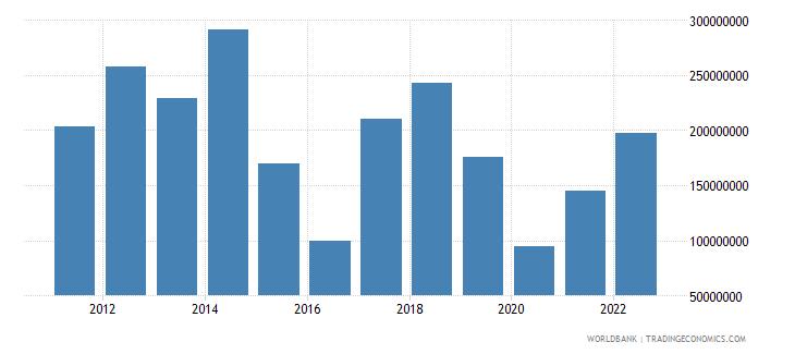 tajikistan private current transfers payments bop us dollar wb data