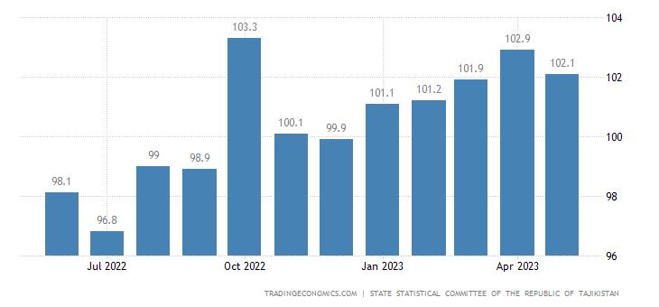Tajikistan Producer Prices