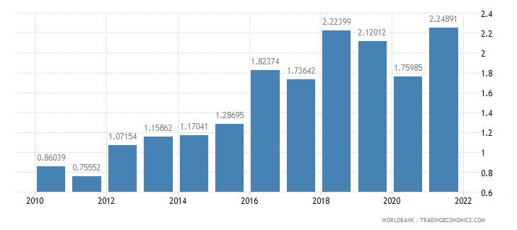 tajikistan public and publicly guaranteed debt service percent of gni wb data