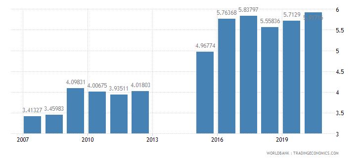 tajikistan public spending on education total percent of gdp wb data
