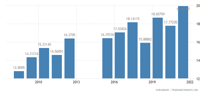 tajikistan public spending on education total percent of government expenditure wb data