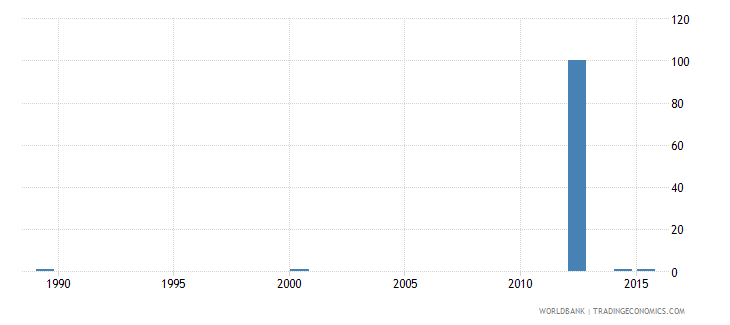 tajikistan ratio of young literate females to males percent ages 15 24 wb data