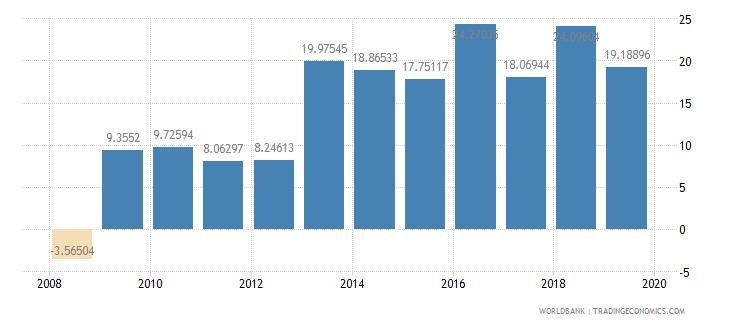 tajikistan real interest rate percent wb data