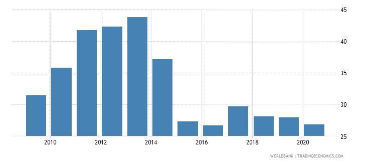 tajikistan remittance inflows to gdp percent wb data
