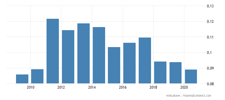 tajikistan research and development expenditure percent of gdp wb data