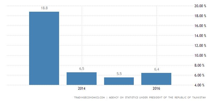Tajikistan Retail Sales YoY