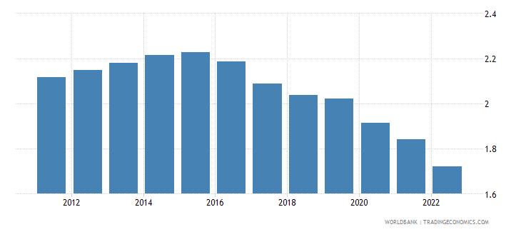 tajikistan rural population growth annual percent wb data