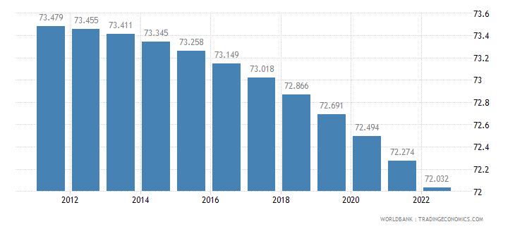 tajikistan rural population percent of total population wb data