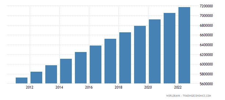 tajikistan rural population wb data