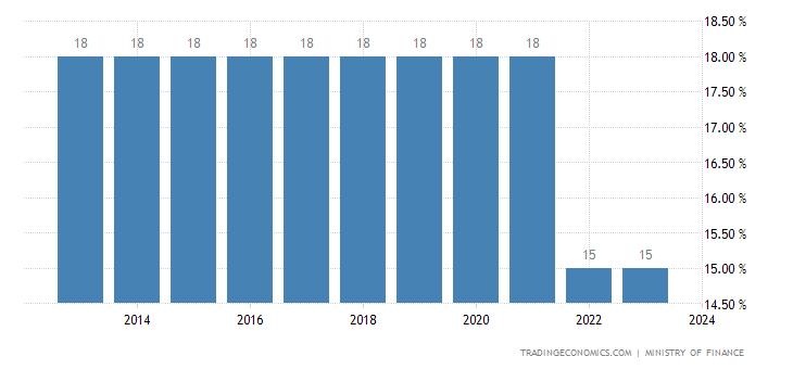 Tajikistan Sales Tax Rate