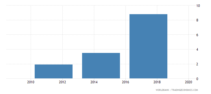 tajikistan saved using a savings club in the past year percent age 15 wb data