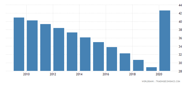 tajikistan self employed total percent of total employed wb data