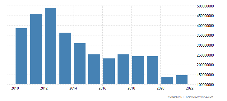 tajikistan service exports bop us dollar wb data