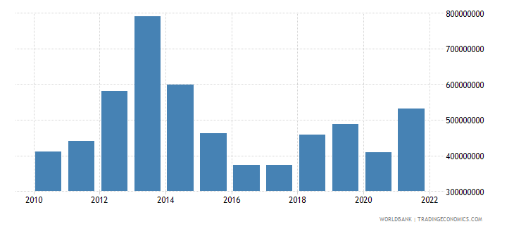 tajikistan service imports bop us dollar wb data