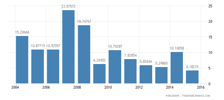 tajikistan services etc  value added annual percent growth wb data