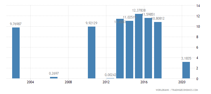 tajikistan share of tariff lines with international peaks all products percent wb data