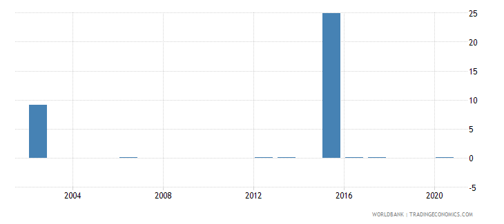 tajikistan share of tariff lines with specific rates primary products percent wb data