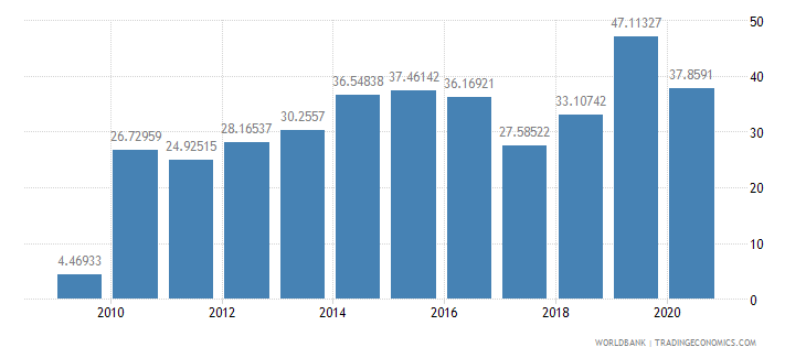tajikistan short term debt percent of exports of goods services and income wb data
