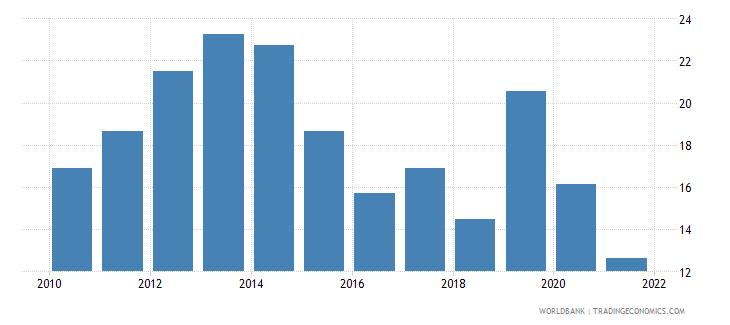 tajikistan short term debt percent of total external debt wb data