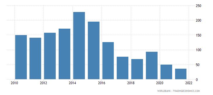 tajikistan short term debt percent of total reserves wb data