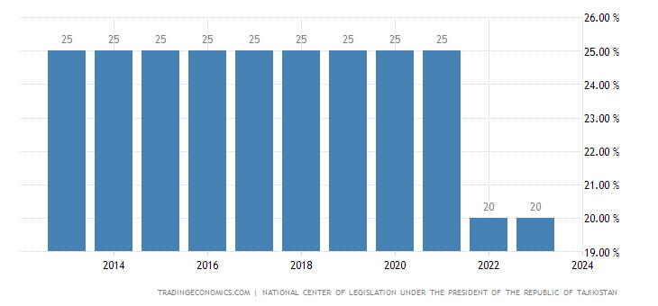 Tajikistan Social Security Rate For Companies