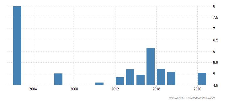 tajikistan tariff rate applied simple mean all products percent wb data