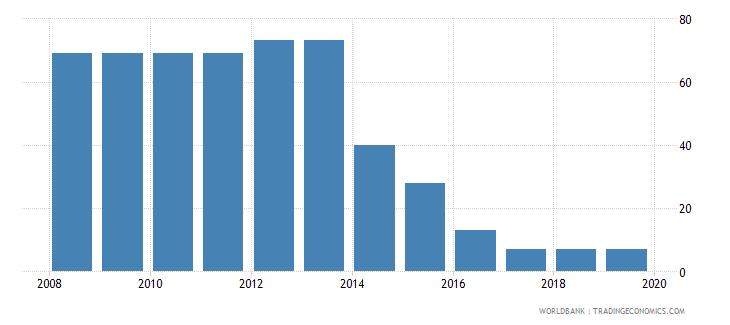 tajikistan tax payments number wb data