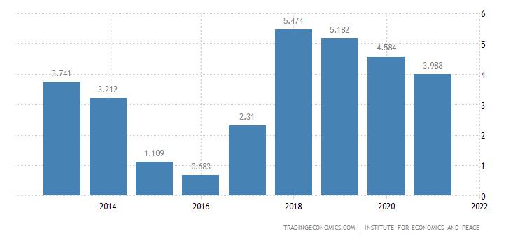 Tajikistan Terrorism Index