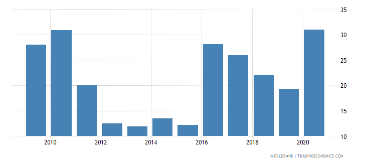 tajikistan total debt service percent of exports of goods services and income wb data